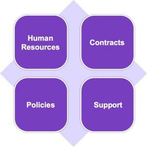 HR Employment Documents Worthing